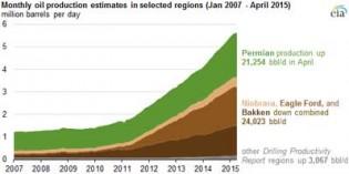 Production falling in key shale fields, rising in Permian Basin
