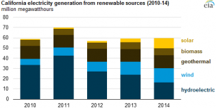 California solar is 5% of state power generation in 2014