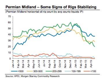 Permian-Midland-rigs-30apr15