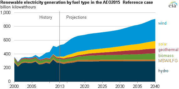 American electricity generation