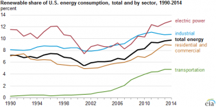 Renewable energy provides 9.8% of American consumption in 2014
