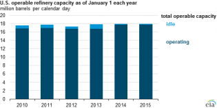 American refining capacity hits 18 million b/d