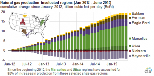 Marcellus, Utica account for 85% increase in American gas production since 2012