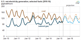 Electricity generation: American coal #1 again in May