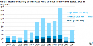 Last gasp of American  market for small wind turbines?