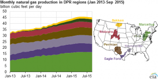 Shale natural gas production expected to decline in Sept.