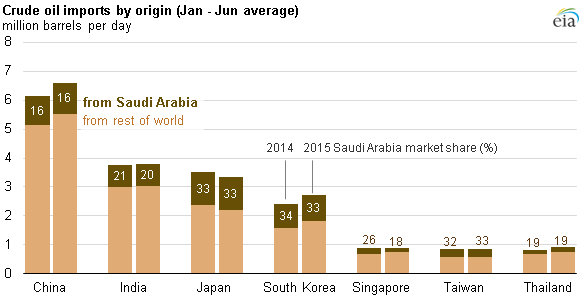 market Asian oil