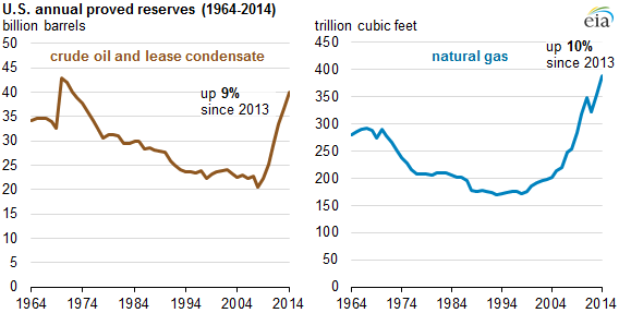 Source: U.S. Energy Information Administration, U.S. Crude Oil and Natural Gas Proved Reserves.