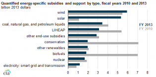 Solar subsidies grow 500% 2010 to 2013, fossil fuels support declines – EIA
