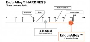 enduralloy-hardness-scale