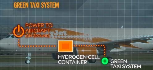 easyJet announces plan for 'hybrid' planes using hydrogen fuel cells