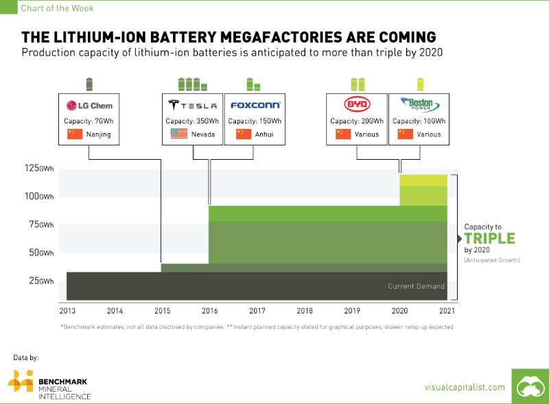 Lithium Ion batteries are leading energy storage for new projects