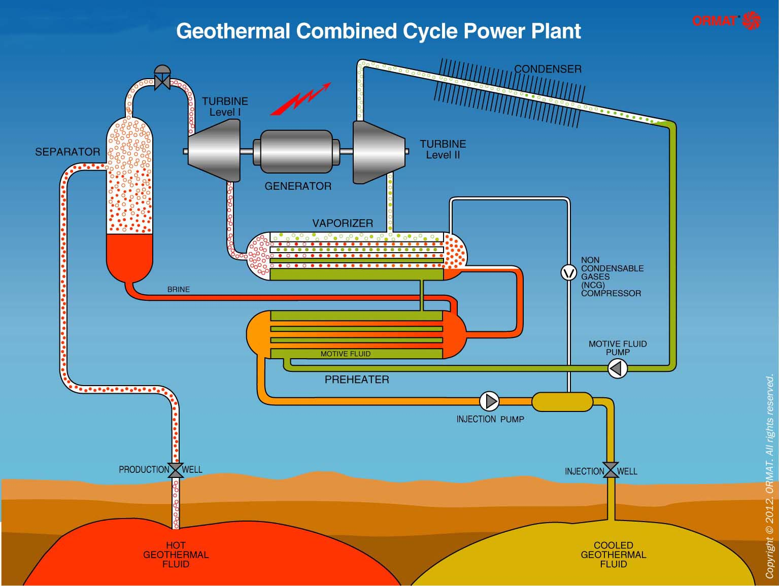 efficiency of geothermal power plants a Experts say geothermal energy is cleaner, more efficient geothermal plants release a how evaporation from lakes and reservoirs could sustainably power a.