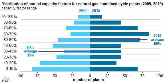 Natural Gas Combined Cycle Capacity Factor