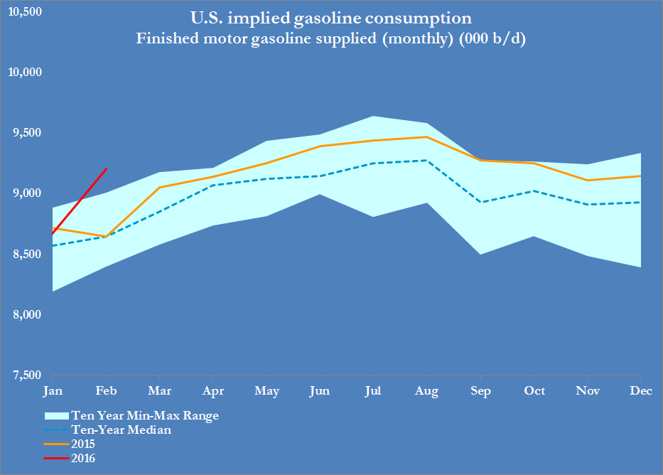 US GASOLINE CONSUMPTION (MONTHLY)