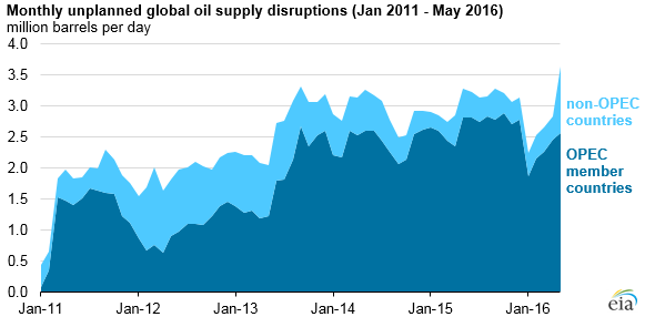 Source: U.S. Energy Information Administration, Short-Term Energy Outlook, June 2016 Note: OPEC is the Organization of the Petroleum Exporting Countries. OPEC disruptions include crude oil only, while non-OPEC disruptions include crude oil and other liquid fuels.