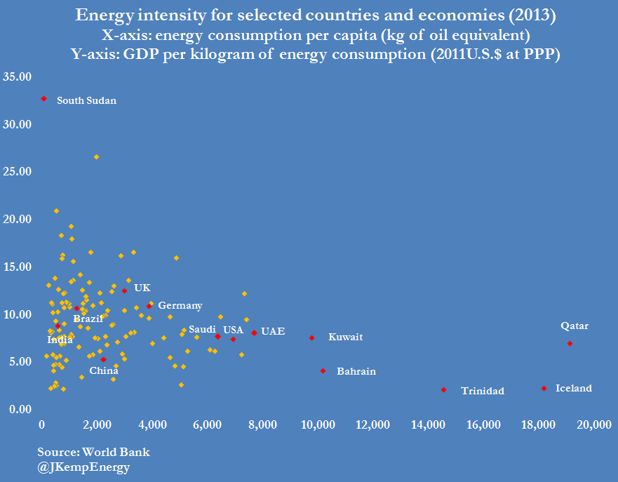 WORLD ENERGY INTENSITY (PER CAPITA AND PER UNIT OF GDP)