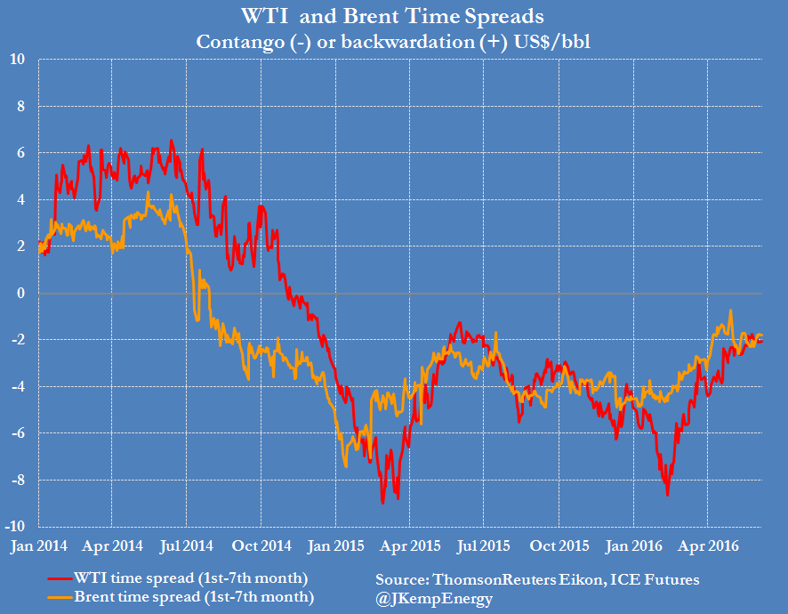 In the last six months, the degree of contango in both Brent and WTI futures has shrunk significantly, consistent with signs of strong demand and faltering supply.