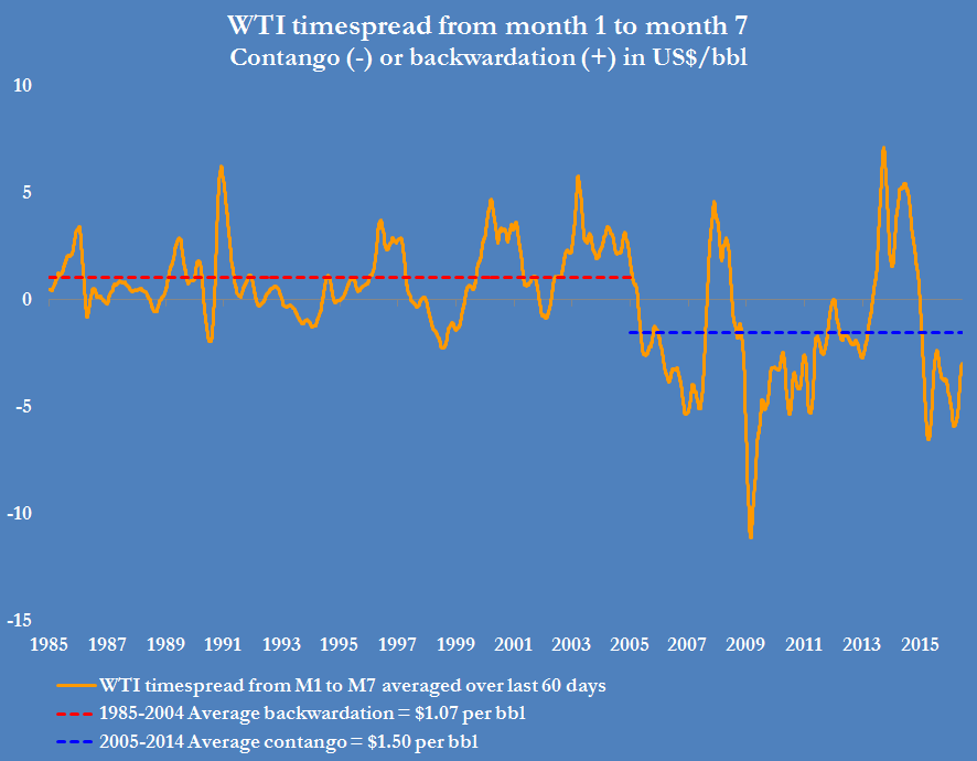 The current contango in WTI prices at around $2.00 per barrel is not significantly different from the average contango of $1.50 per barrel between 2005 and 2014.