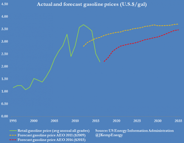 ACTUAL AND FORECAST US GASOLINE PRICES