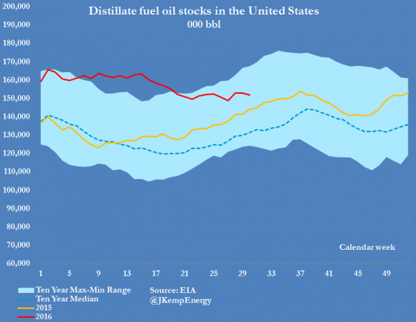 DISTILLATE STOCKS