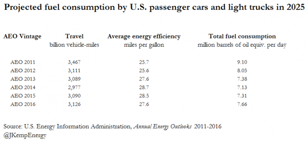 FUEL CONSUMPTION BY LIGHT DUTY VEHICLES IN 2025