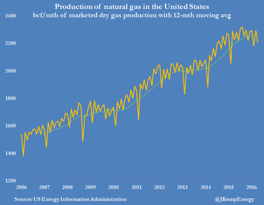 Marketed Production Natural Gas