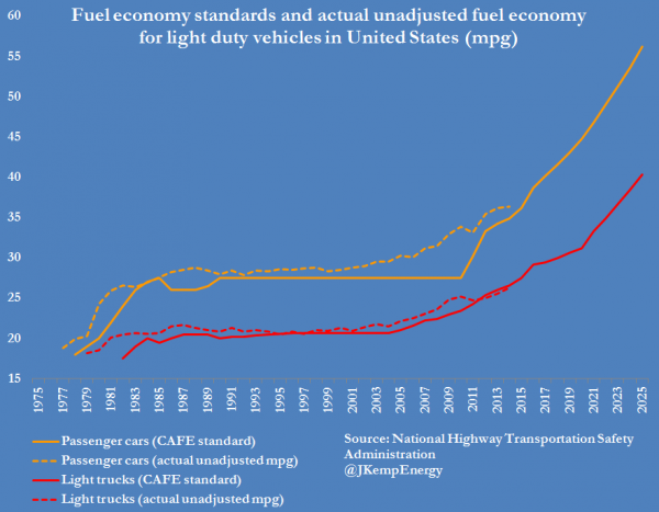 US VEHICLE FUEL ECONOMY (2)