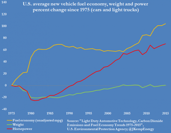 US VEHICLE FUEL ECONOMY