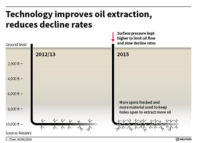 US shale 3