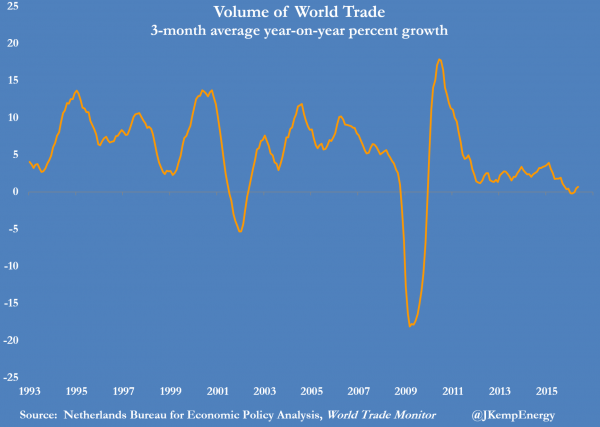 WORLD TRADE VOLUME GROWTH