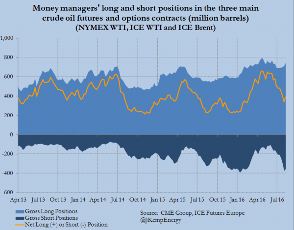 COMBINED BRENT AND WTI POSITIONS (LONG AND SHORT)