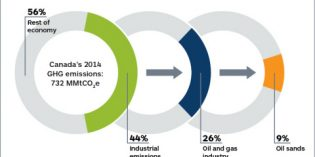 GHG emissions: US focuses on power generation, Canada on oil and gas production