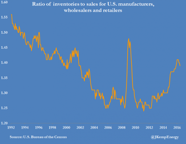 US BUSINESS INVENTORY SALES RATIO