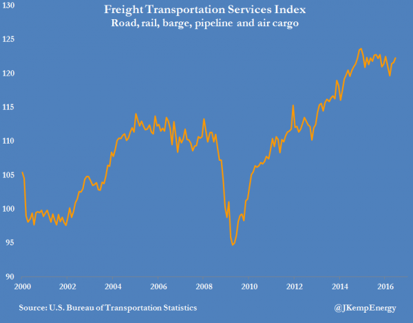 US FREIGHT TRANSPORTATION SERVICES INDEX (1)