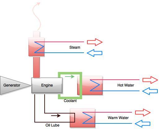 waste heat challenge