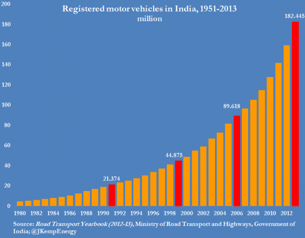 2-india-registered-motor-vehicles