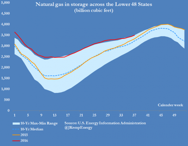2-us-natural-gas-stocks