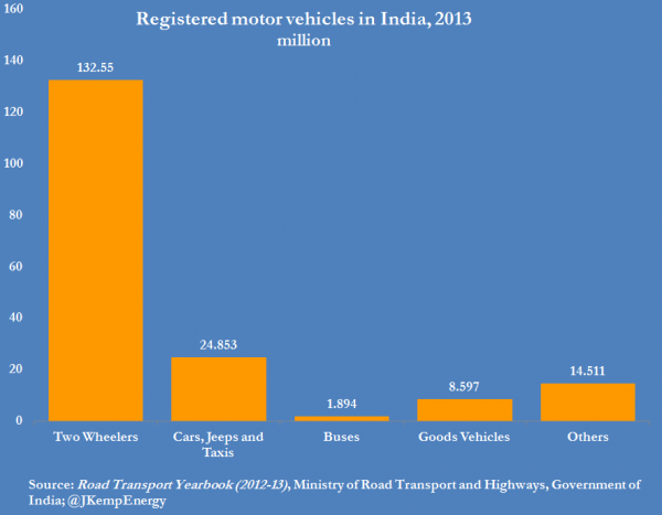 3-india-registered-motor-vehicles-by-type