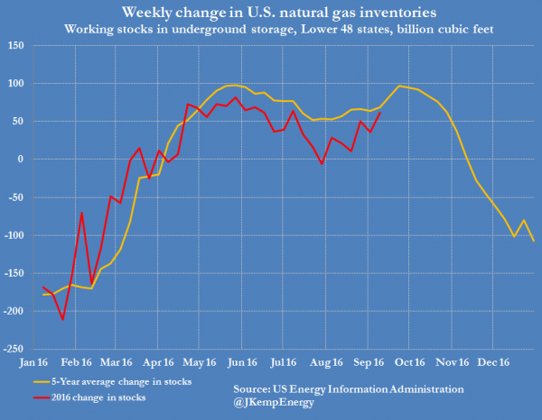 3-us-natural-gas-stock-change-versus-5-ur-average