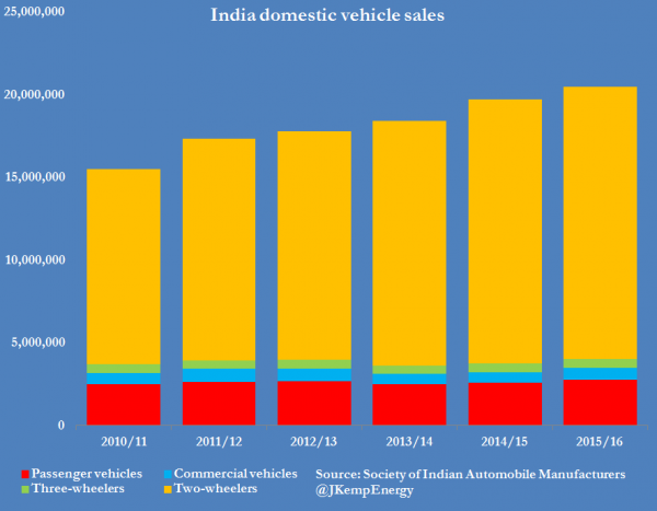 4-india-domestic-vehicle-sales