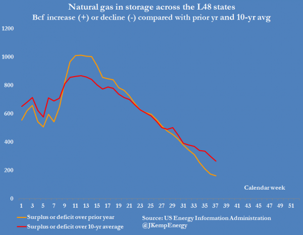 4-us-natural-gas-stocks-surplus-over-prior-year