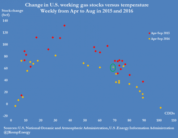 6-us-natgas-stocks-versus-cdds