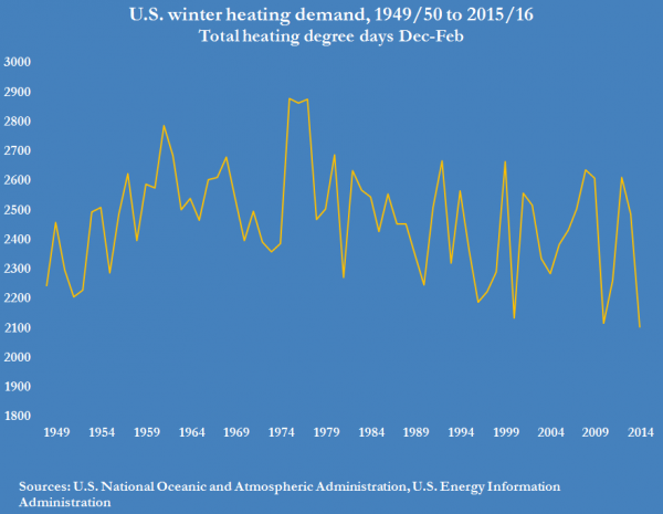 7-us-winter-heating-demand-2