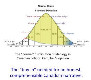 canada-bell-curve-politics-1