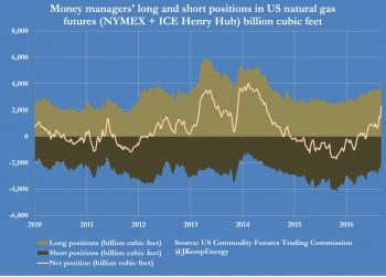 Natural gas options trading job