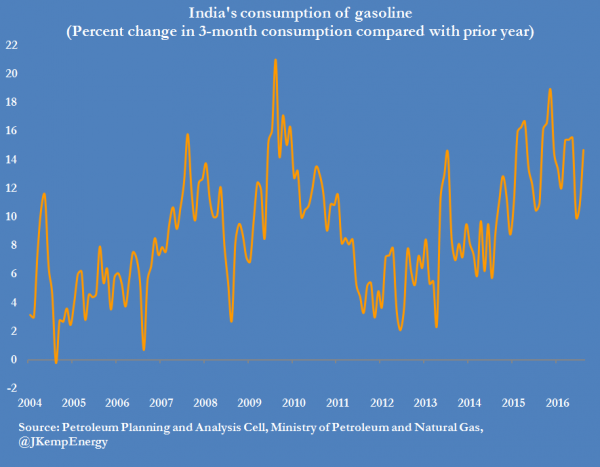 india-consumption-of-gasoline