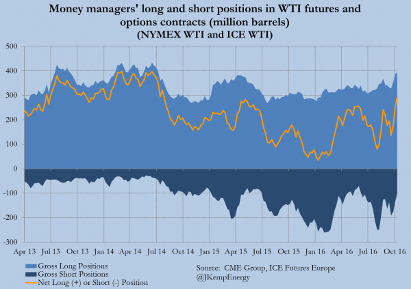 1-combined-wti-positions