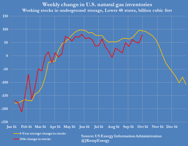 1-us-natural-gas-stocks-weekly-change-versus-5-yr-average