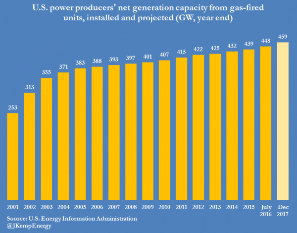 1-us-power-producers-installed-gas-capacity-1